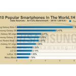 گلکسی نوت 5 محبوب ترین گوشی هوشمند در دنیا