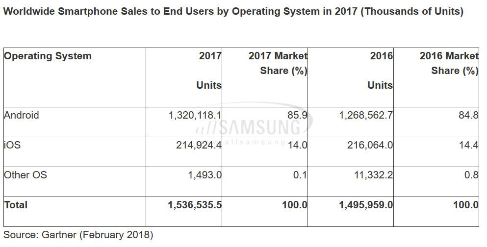 فروش موفق گوشی های هوشمند سامسونگ در سه ماهه آخر سال 2017