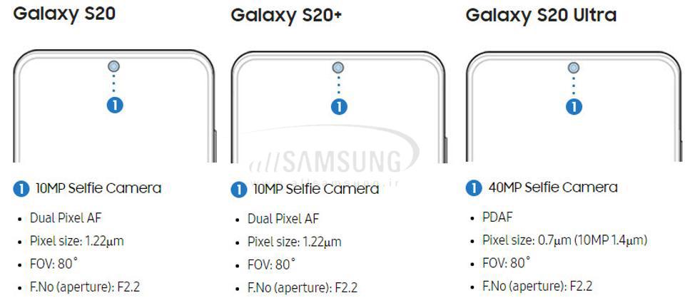 تفاوت گوشی های خانواده گلکسی S20 سامسونگ و قابلیت های برجسته و متفاوت آنها