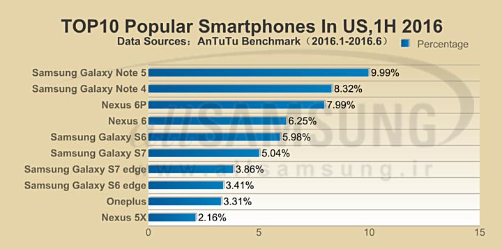 گلکسی نوت 5 محبوب ترین گوشی آمریکا