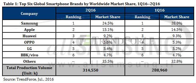 سامسونگ در صدر تولیدکننده های گوشی هوشمند