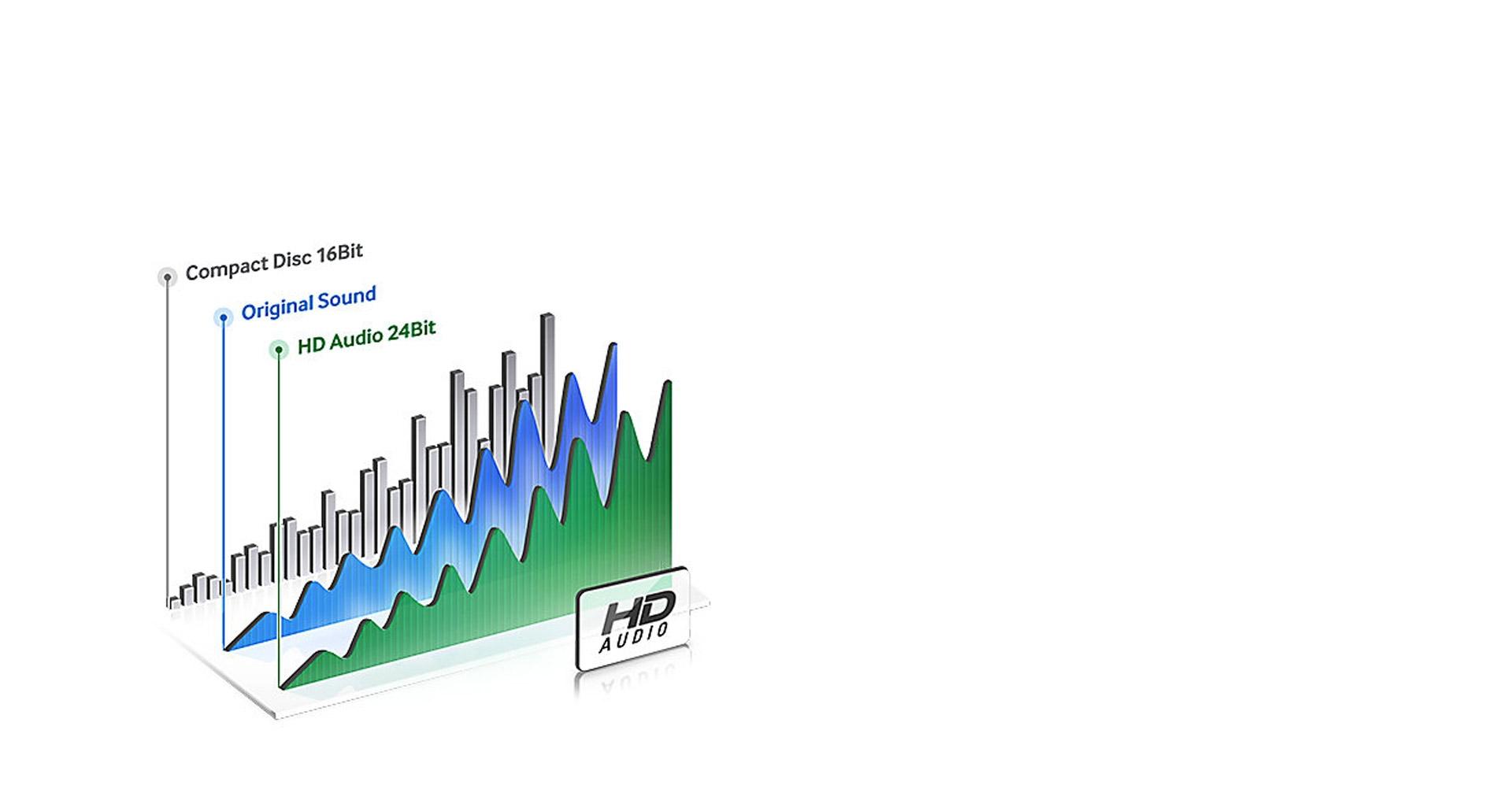 صدای واقعی با کیفیت HD در ساندبار هوشمند سامسونگ ms650