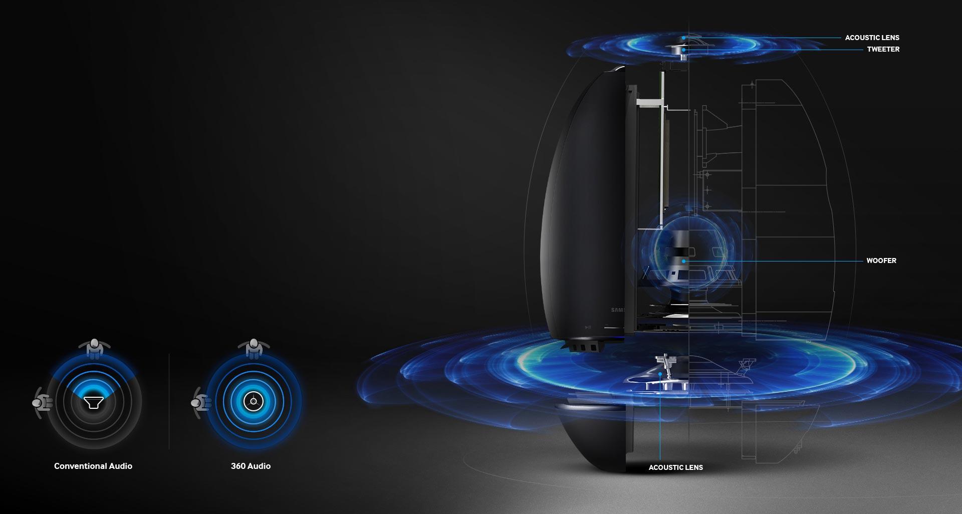 قابلیت پخش صدای 360 درجه ای
