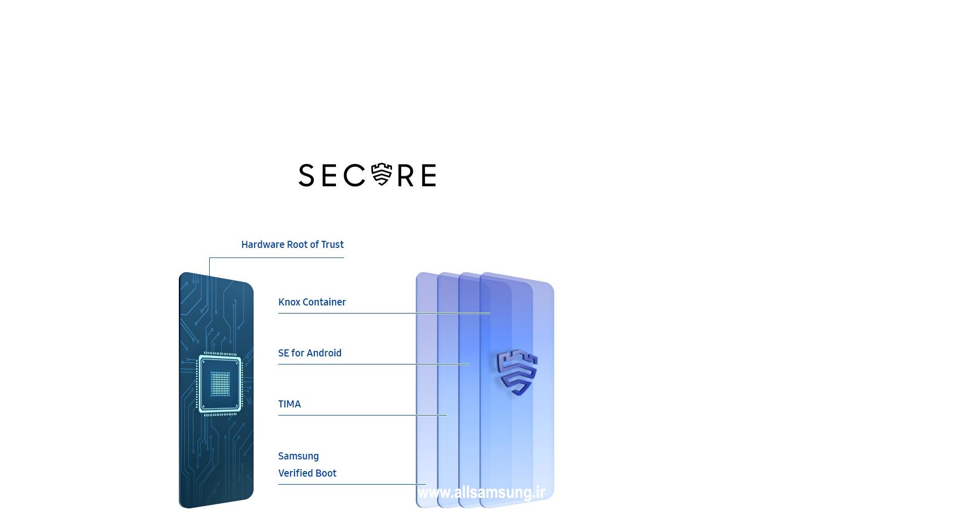 امنیت بالای داده ها در گلکسی a51